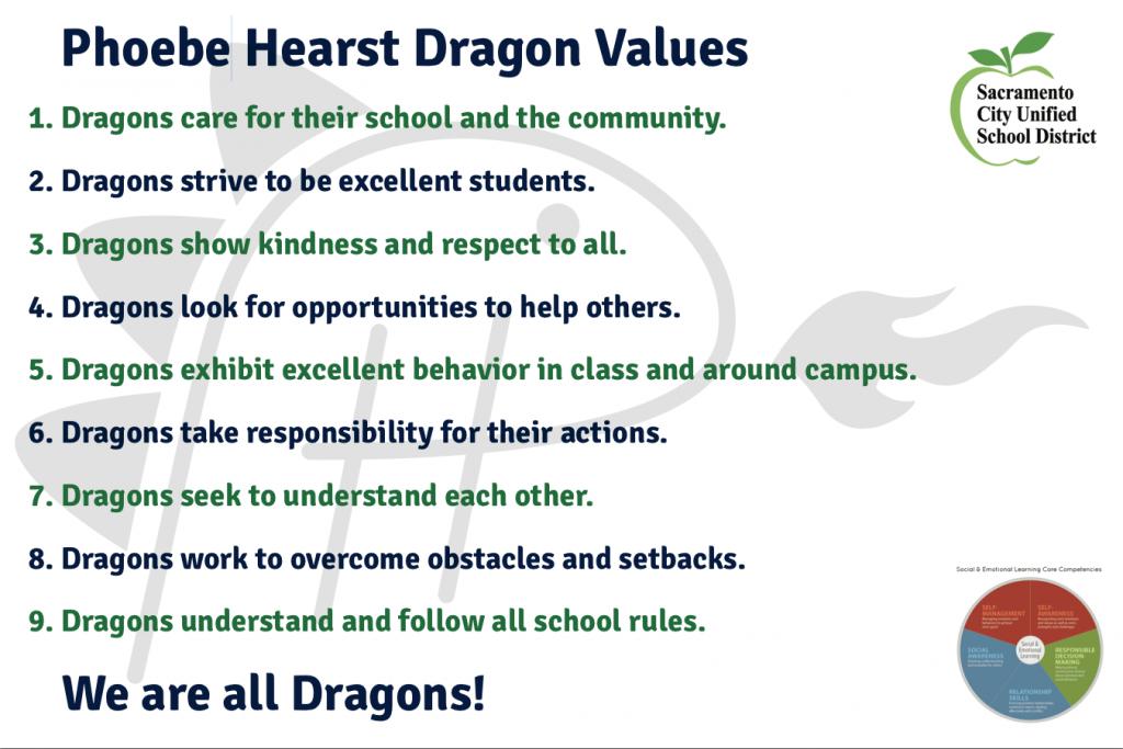 Phoebe Hearst Dragon Values